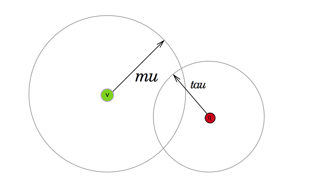 query-tau and vp-mu areas partially intersect