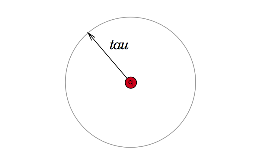query point and tau